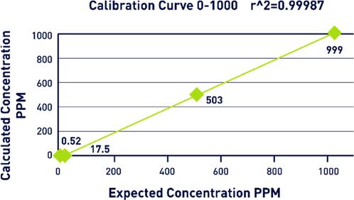 Calibration Curve Graph.