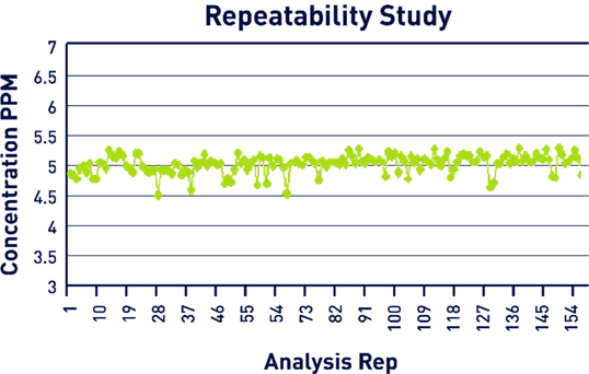 Repeatability Study Results.