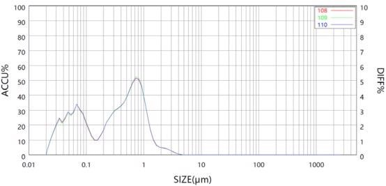 Results of Sample A with ultrasound in Bettersizer 2600 measurement.