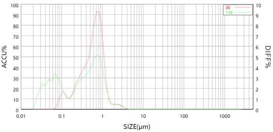 Ultrasound effect on the particle size distribution of titanium dioxide sample.