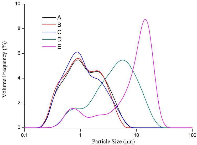 Particle size distribution of lithium iron phosphate particles.