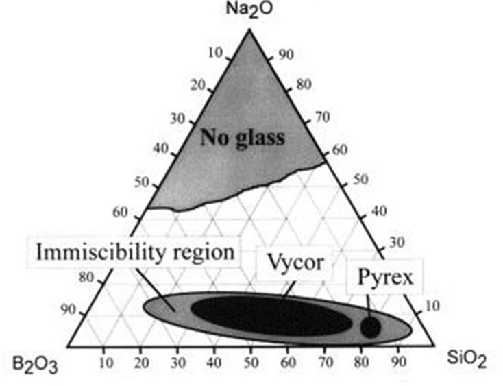 """Simplified ternary phase diagram for the Na2O–B2O3–SiO2 system. The """"Vycor"""" region corresponds to the phase separable mixtures that can be used to manufacture porous glass. (Bartl et al., 2001)."""