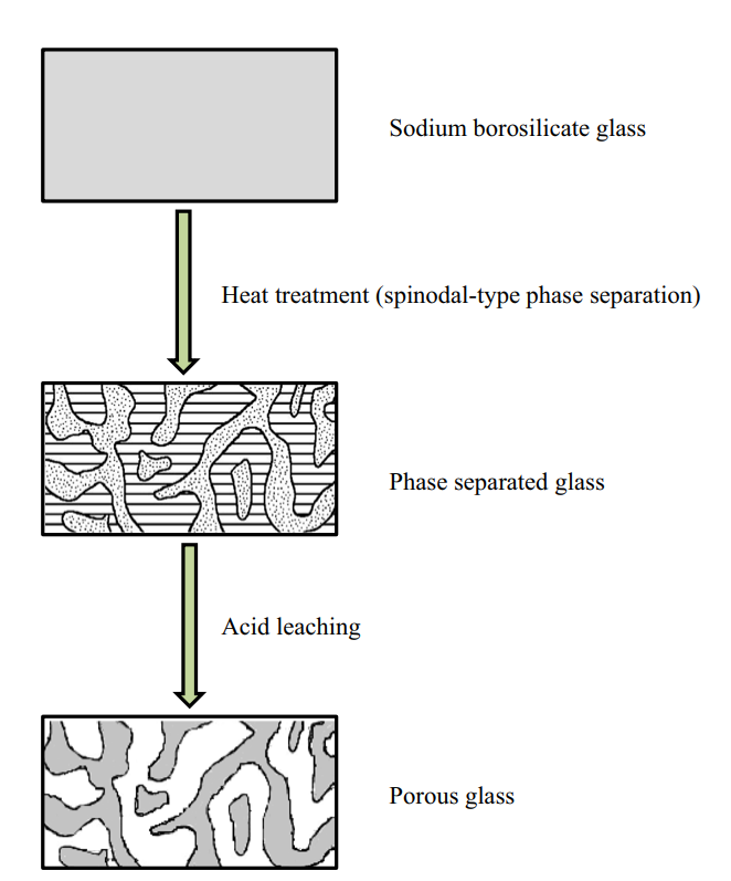 Schematic showing the formation of porous glass from a phase separated alkali (sodium) borosilicate mixture. (Hasanuzzaman et al 2016).