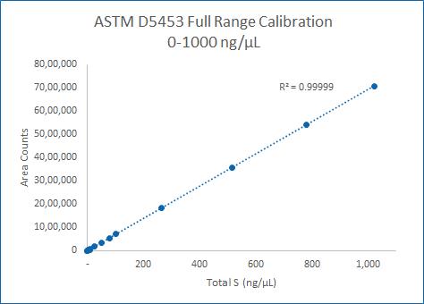 Full range Calibration curve covering typical range of ASTM D5453