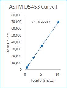 Curve I (0,5-10 ng/µL).