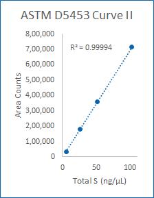 Curve II (5-100 ng/µL).