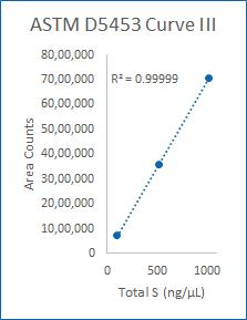 Curve III (100-1000 ng/µL).