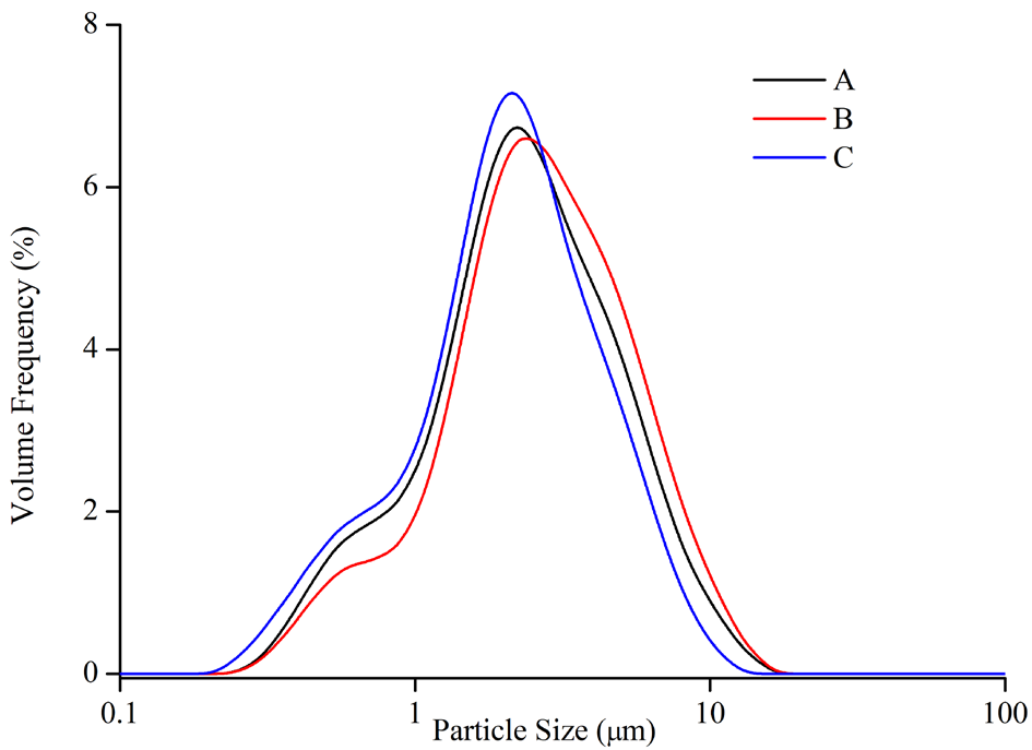 Particle size distribution of samples A, B and C.