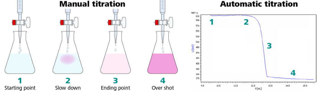 Illustration of the same titration performed manually (left) and automatically (right).