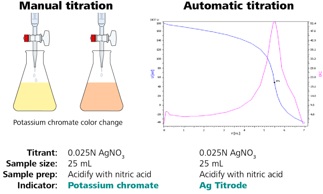 Illustration of a chloride titration – conversion from manual to automatic analysis.