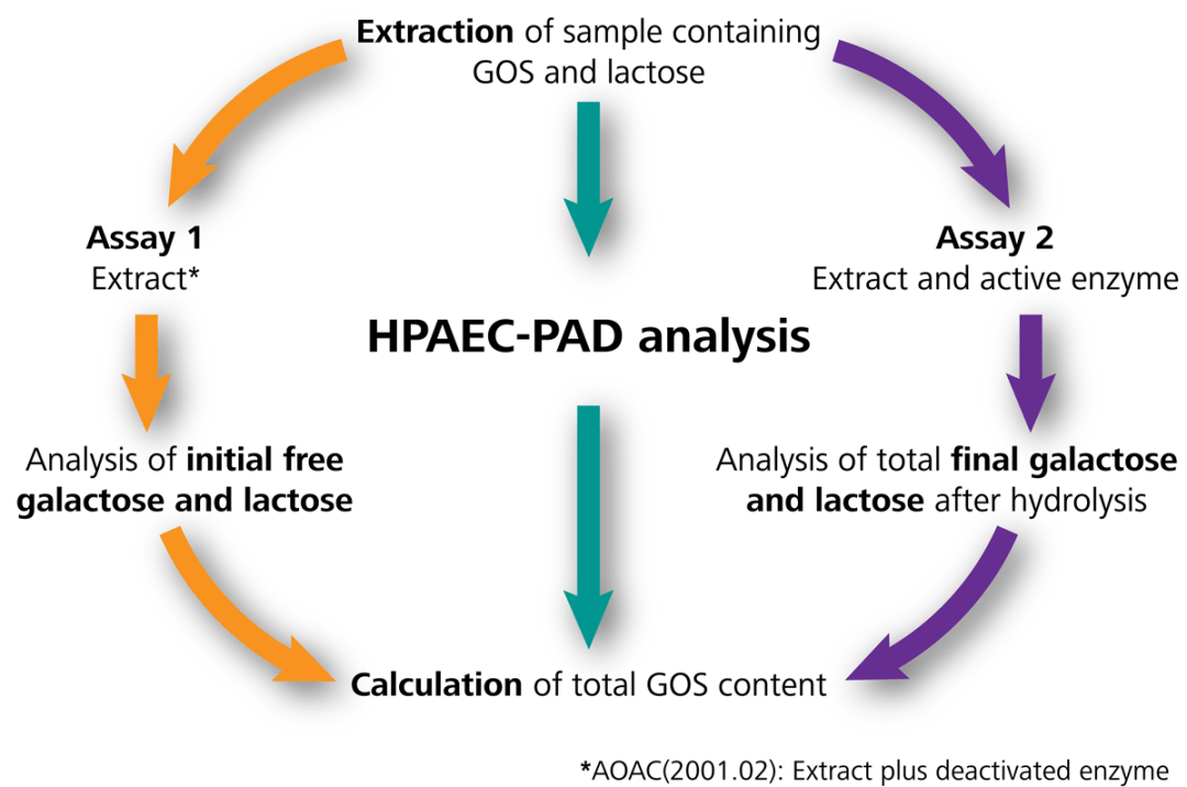 Schematic for determination of total GOS contents using ion chromatography with pulsed amperometric detection (IC-PAD) according to AOAC 2001.02, and an optimized method from Metrohm (in green). Chromatography for anions in AOAC is referred as HPAEC (high performance anion exchange chromatography) but is simplified here to the generic term of IC.