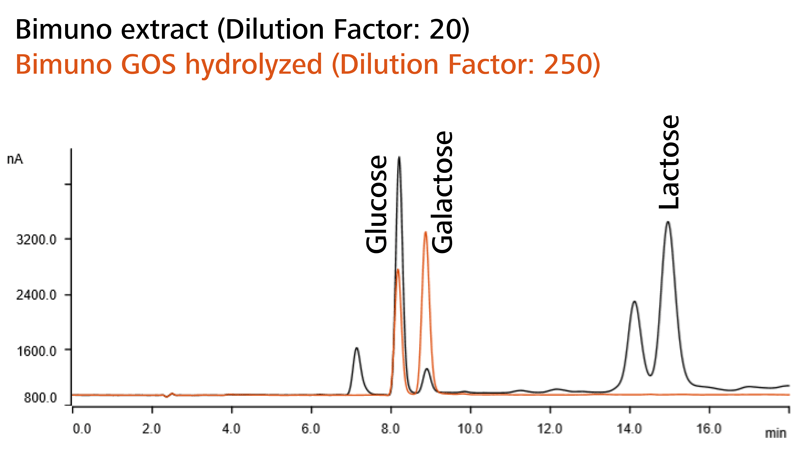 Overlaid chromatograms of Bimuno (prebiotic supplement), untreated (black) and treated with enzyme (orange).