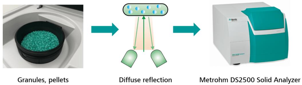 Determining the Moisture Levels of Fertilizer via Near-Infrared Spectroscopy