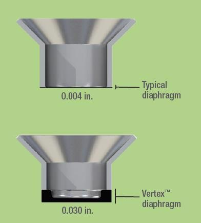 Plastics Recycling Extruder and Pressure Transducers