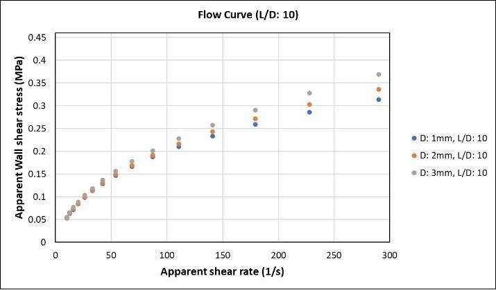 Flow curves of LLDPE materials using various dies.
