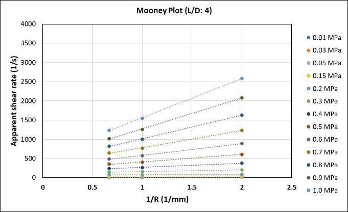 Mooney plots.