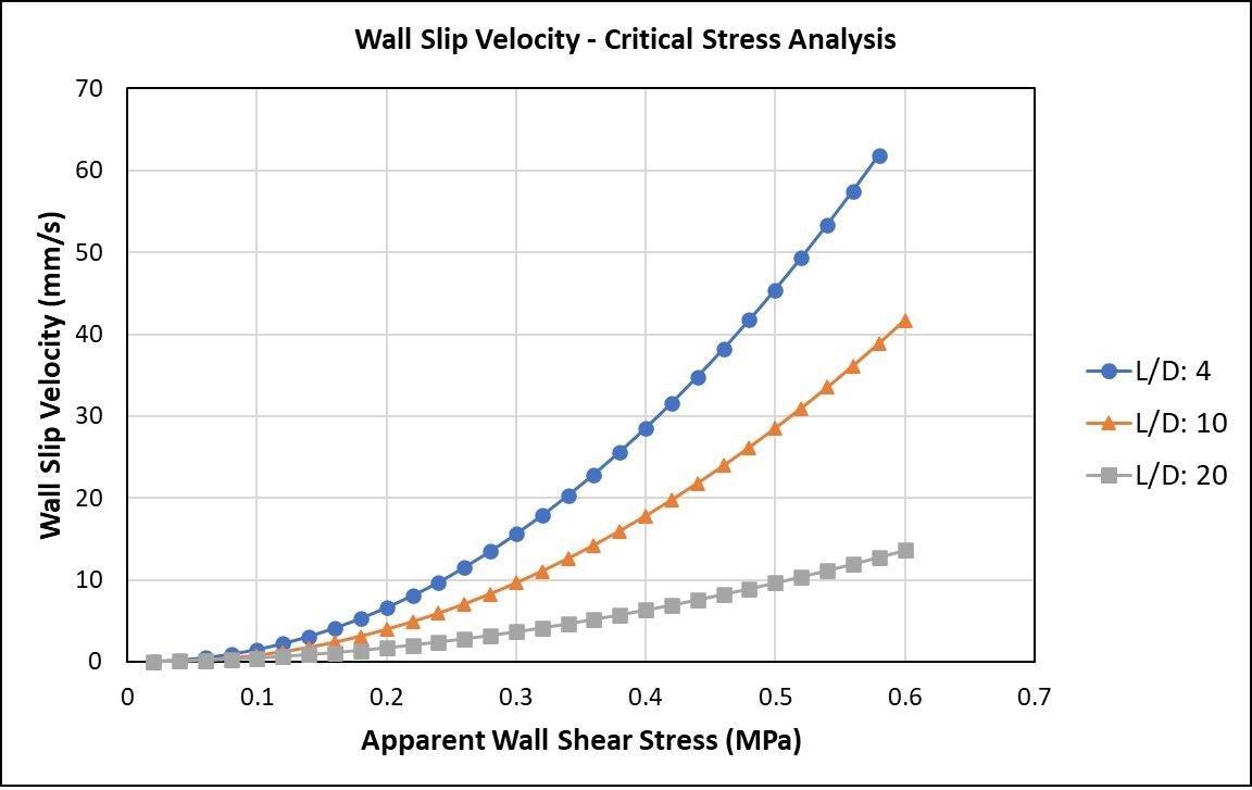 Graph of wall slip velocity versus apparent wall shear stress.