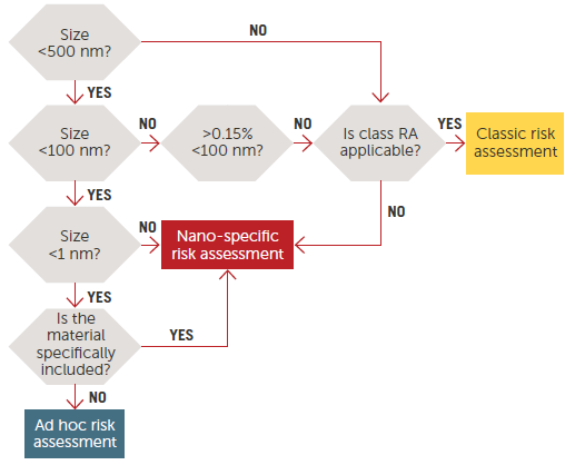 Risk Assessment on nanomaterials, tiered approach