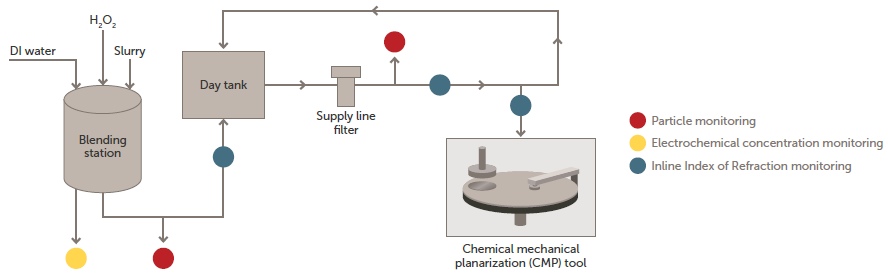 CMP process overview showing where chemical concentration monitoring and particle size analysis fit into the process flow.