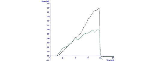 Curves produced from testing Soya Balls and Beef Meatballs, immediately after cooking using a Multiple Puncture Probe.