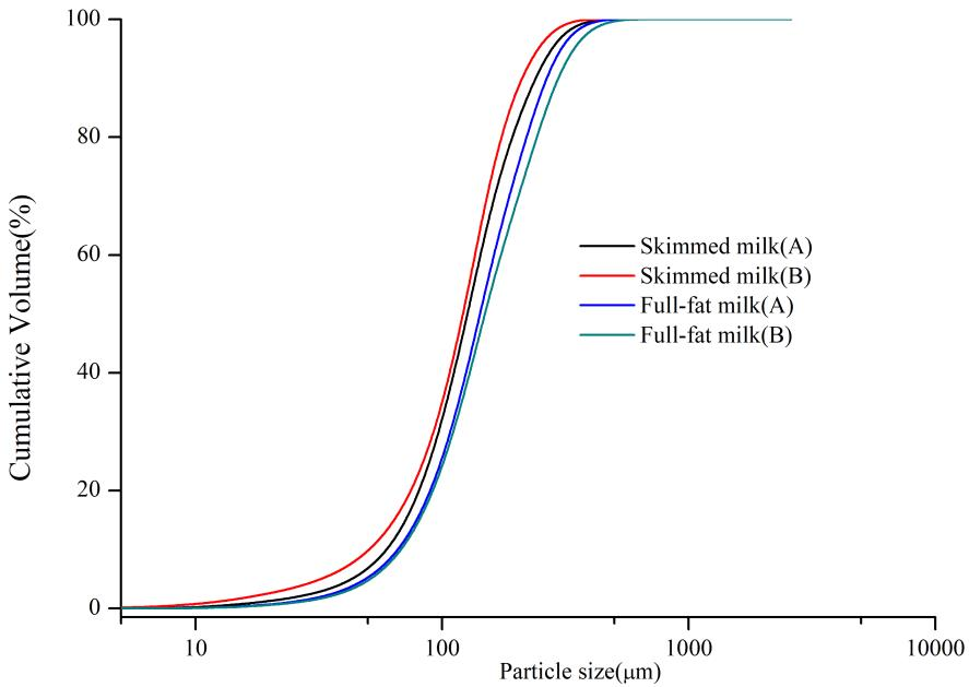 Cumulative volume versus size distributions of skimmed milk and full-fat milk of Brand A and B.