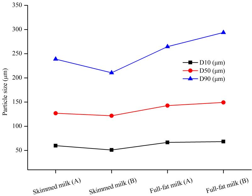 Particle size distributions of skimmed milk and full-fat milk of Brand A and B.