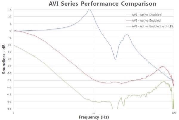 AVI Series: Removing Vibration Noise from Measurements