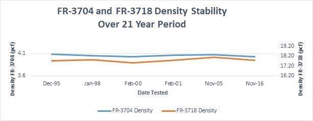 Long-Term Aging of LAST-A-FOAM® FR-3700 Series