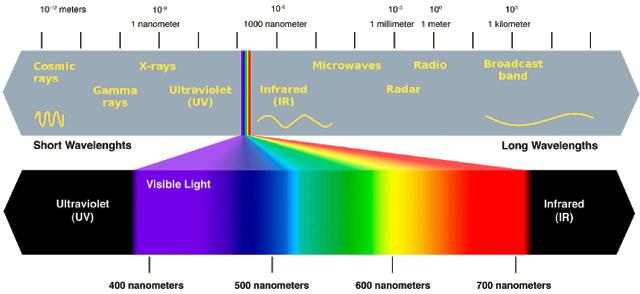 Colorimetry for Potability: The Aztec 600