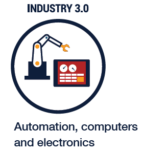 The Transformation from Digital to Industry 4.0