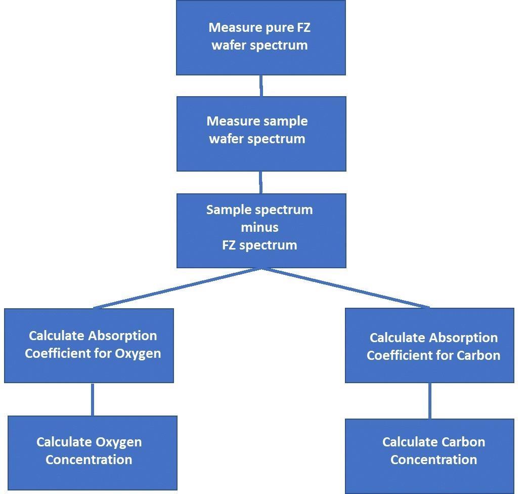 Carbon and Oxygen Content Determination Workflow.