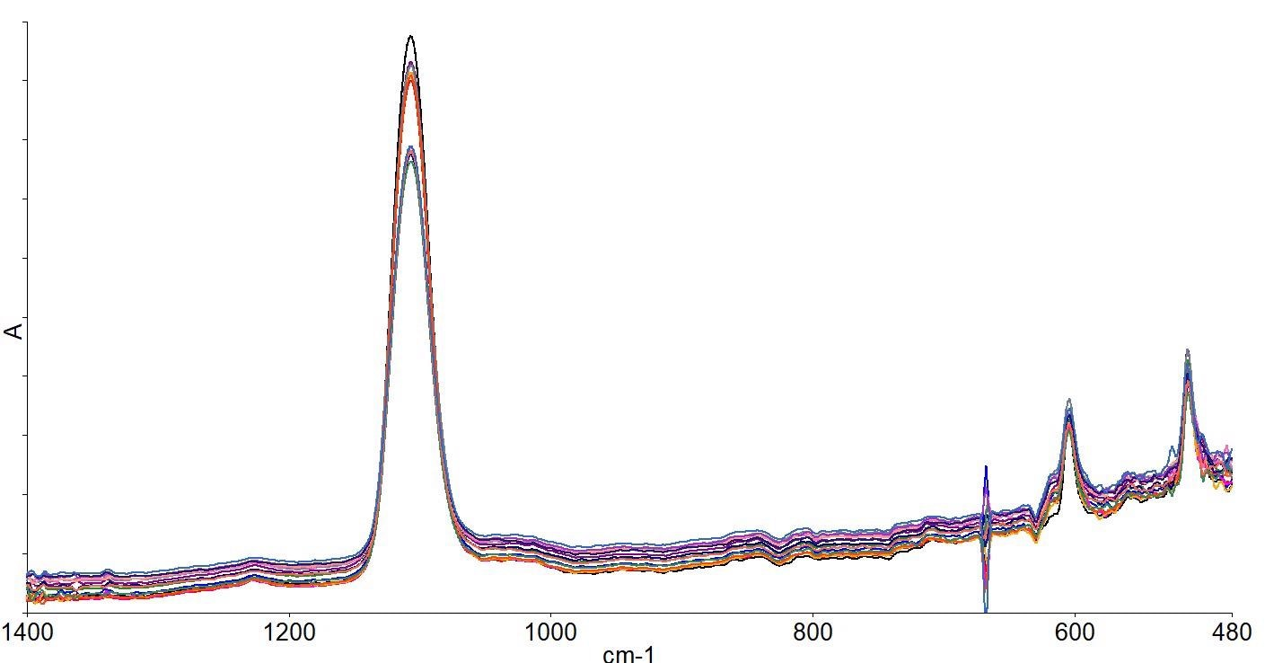 Spectra collected across the wafer.