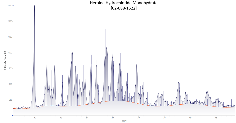 Heroine Hydrochloride Monohydrate (10 min measurement time)