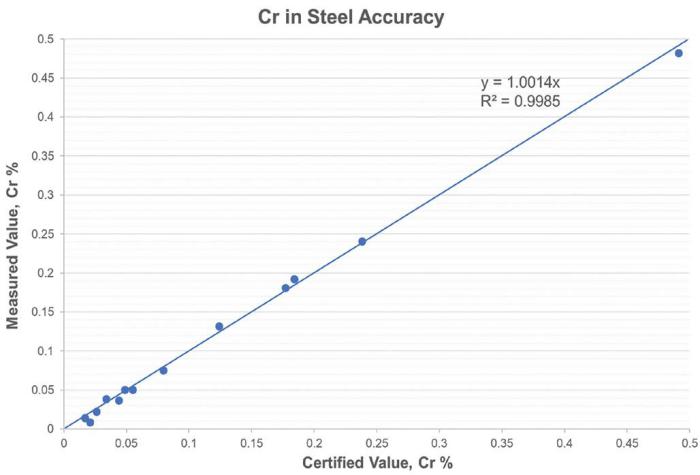 Chromium in steel accuracy using the Niton XL5 Plus analyzer.