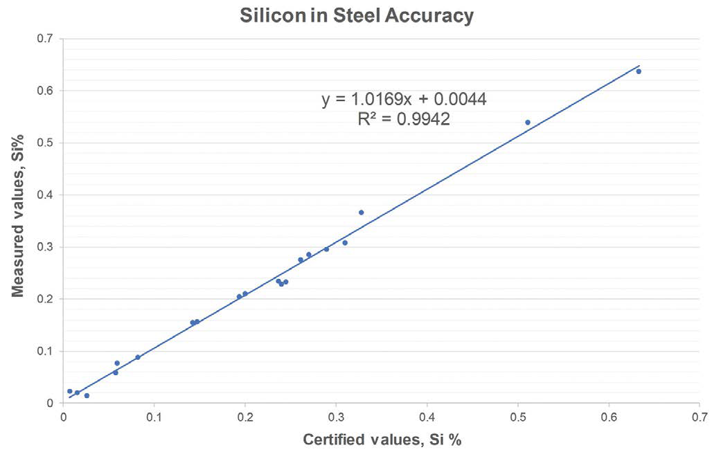 Silicon in steel accuracy using the Niton XL5 Plus analyzer.