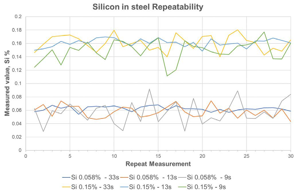 Silicon in steel measurement repeatability using the Niton XL5 Plus analyzer using 9, 13, and 33 seconds measurement time.