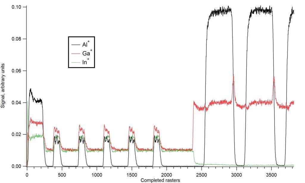 Depth profile through part of a vertical cavity surface emitting laser (VCSEL) obtained using Tofwerk's fibTOF with a gallium ion focused ion beam microscope. For optimal depth resolution, the focused ion beam was used with a low energy of 3 keV. The various layers in the semiconductor stack can be clearly seen although the peak of the Ga+ signal between each Bragg reflector pair to the right of the image is an artefact of the sputtering process. The x-axis is given in completed rasters of the FIB microscope over the selected area; note that this is strictly proportional to depth if and only if the sputtering rate is constant (unlikely in a depth profile through different materials) and the current of the FIB beam is constant.