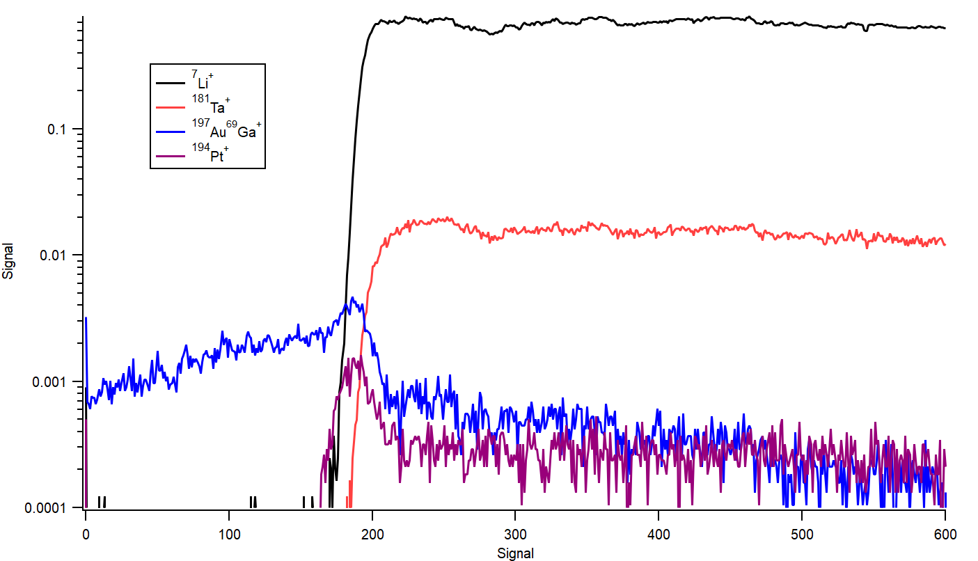 Positive secondary ion depth profiles for gold coated lithium tantalate.