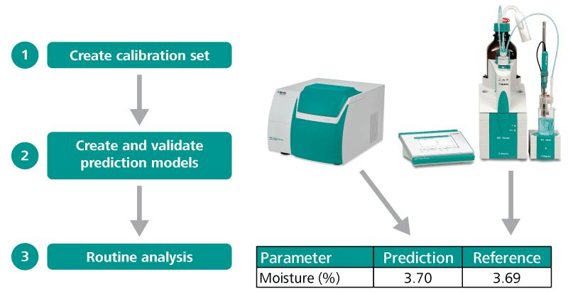 Workflow for NIR Method implementation for moisture analysis.