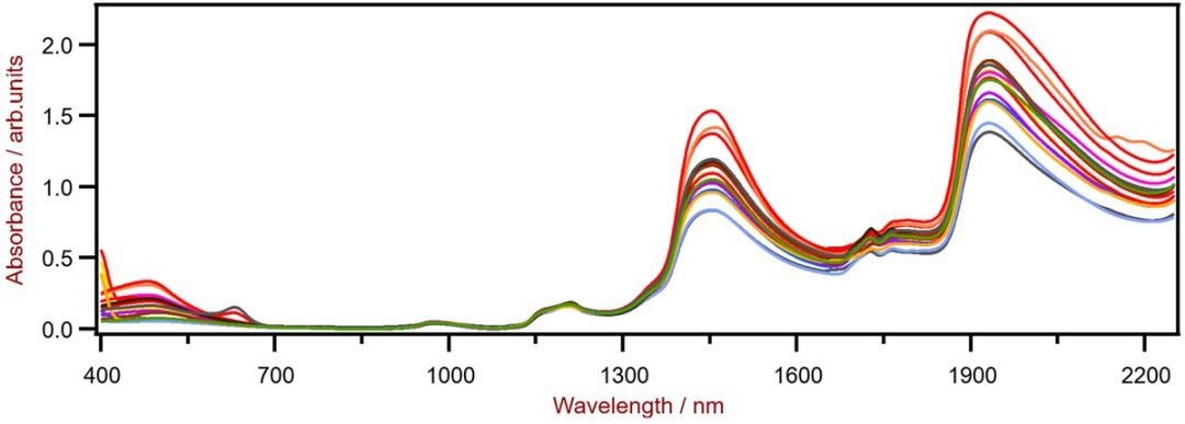 NIR Spectra of moisturizing creams, showing the absorptions related to H2O at 1400–1550 nm and 1900–2000 nm.