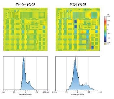 Top row: Die-to-die comparison of surface topography versus wafer position. Orange and blue regions emphasize issues where CMP optimization is possible. Bottom row: Respective height distribution of selected center- and edge-located dies.