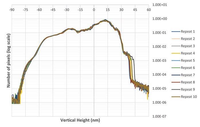 Z-height distribution in log versus linear scale on 10 static repeats. Mean roughness reaches Sa = (15.9 ± 0.1)nm.