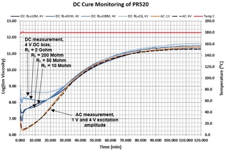 AC and DC measurements during cure of PR520 epoxy.