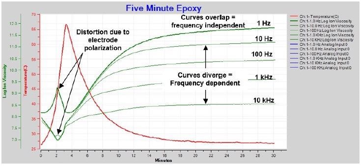 Ion viscosity / resistivity during cure of 5-minute epoxy.