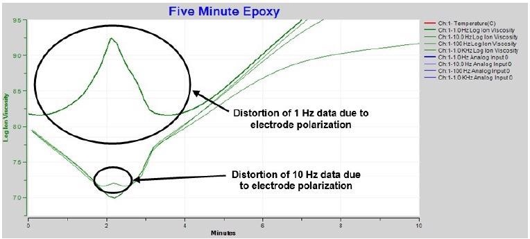 Expanded ion viscosity / resistivity around time of minimum viscosity.