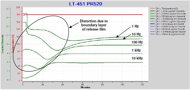 Ion viscosity of PR520 during cure with release film.