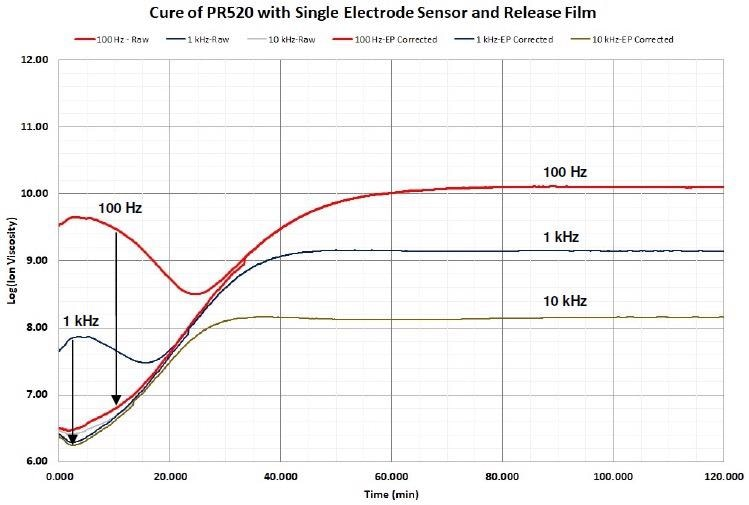 Ion viscosity of PR520 before and after EP (boundary layer) correction, 1 Hz and 10 Hz not shown for clarity.