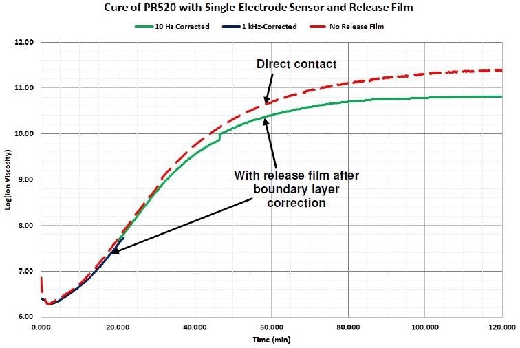 Comparison of ion viscosity without release film and with release film after boundary layer correction.