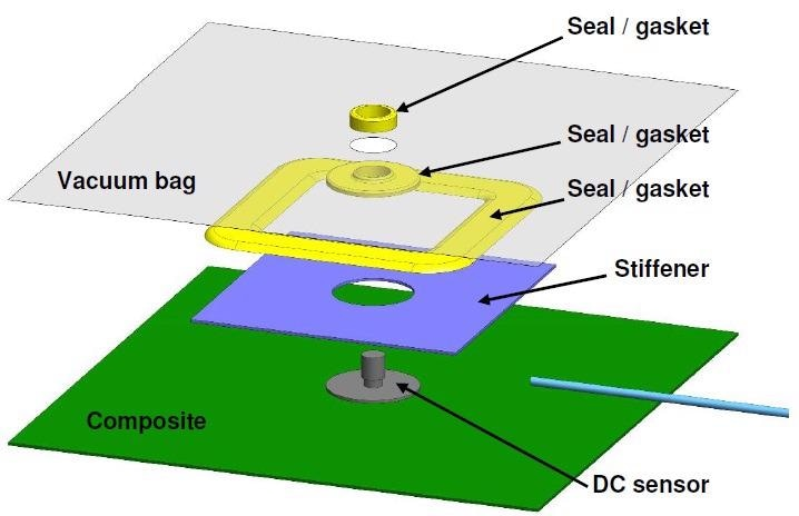 Typical layup for cure monitoring with a DC sensor and vacuum bag.