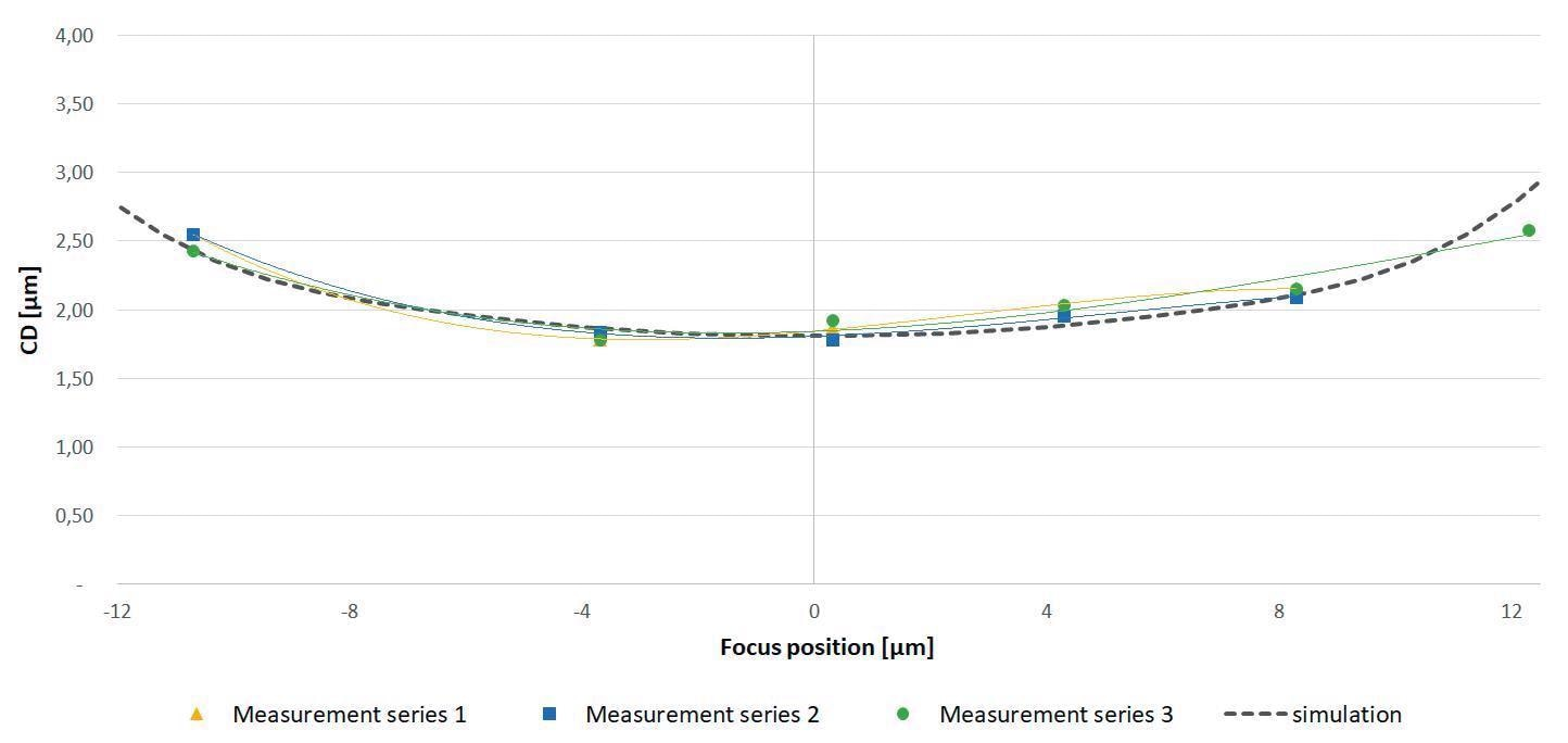 Critical dimension versus focus position for DoF process window evaluation.